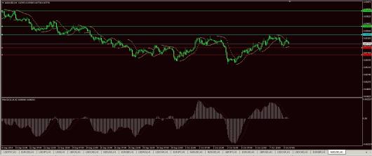 AUD/USD Chart 08.10.2014