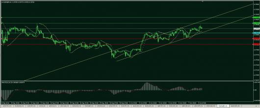 EUR/GBP Chart 08.10.2014