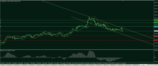 EUR/GBP Chart 21.10.2014