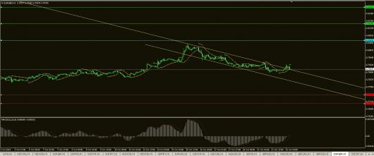 EUR/GBP Chart 22.10.2014