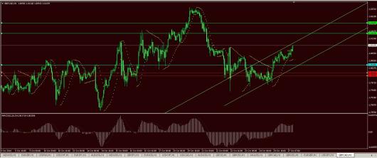 GBP/CAD Chart 27.10.2014