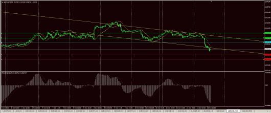 GBP/USD Chart 14.10.2014