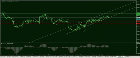 GBP/USD Chart 21.10.2014