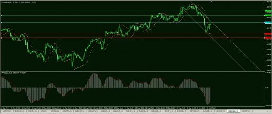 USD/CAD Chart 02.10.2014