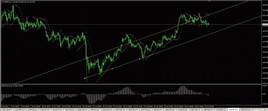 USD/JPY Chart 27.10.2014