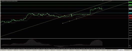 USD/JPY Chart 30.10.2014