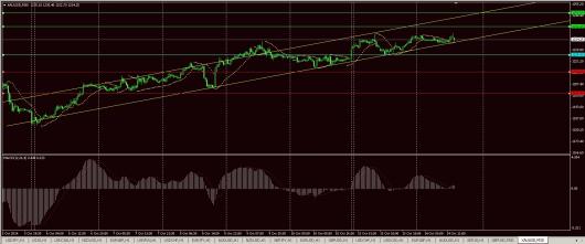 XAU/USD Chart 14.10.2014