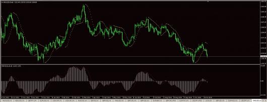 XAU/USD Chart 30.10.2014