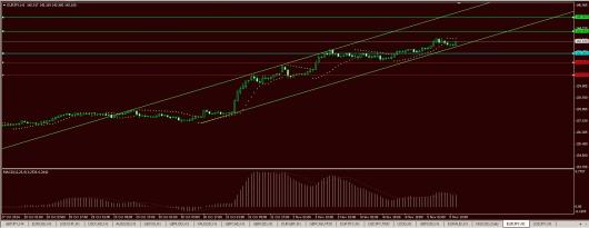 EUR/JPY Chart 05.11.2014