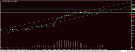 USD/JPY Chart 05.11.2014