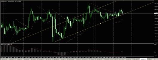 XAU/USD Chart 25.11.2014