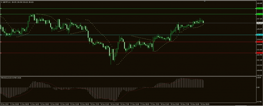GBP/JPY Chart 19.12.2014
