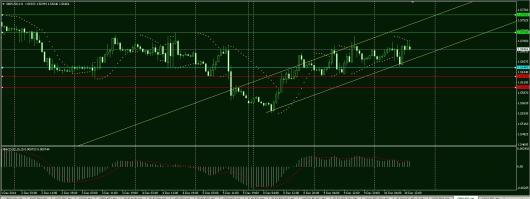 GBP/USD Chart 10.12.2014