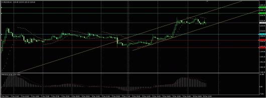 XAU/USD Chart 10.12.2014