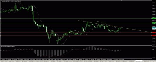 EUR/USD Chart 29.01.2015