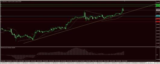 USD/CHF Chart 29.01.2015