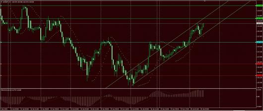 USD/JPY Chart 20.01.2015