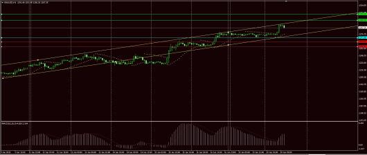 XAU/USD Chart 20.01.2015