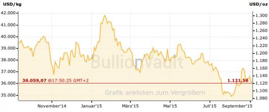 Goldpreis Chart 04.09.2015
