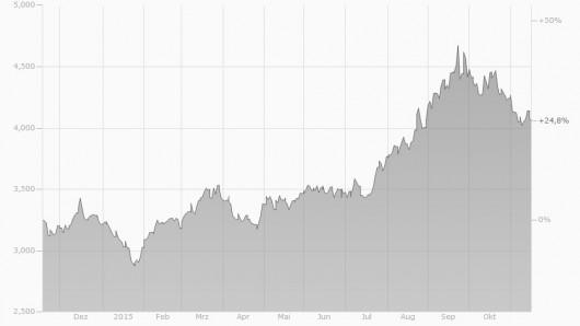 EUR/BRL Chart 2014/2015