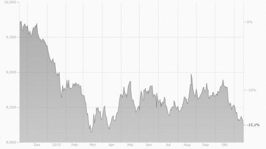 EUR/HKD Chart 2014/2015