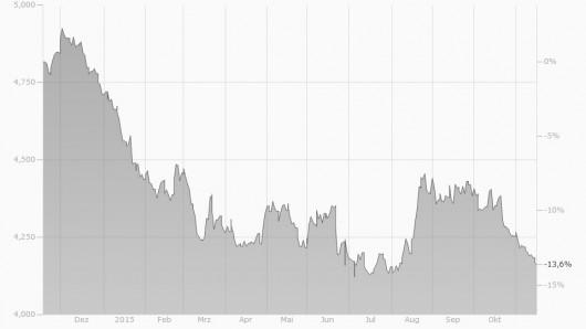 EUR/ILS Chart 2014/2015