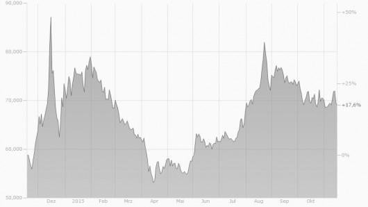 EUR/RUB Chart 2014/2015