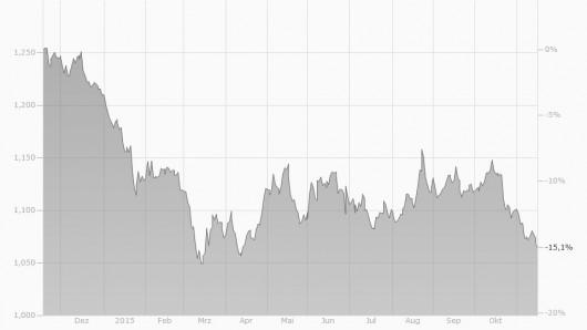 EUR/USD Chart 2014/2015