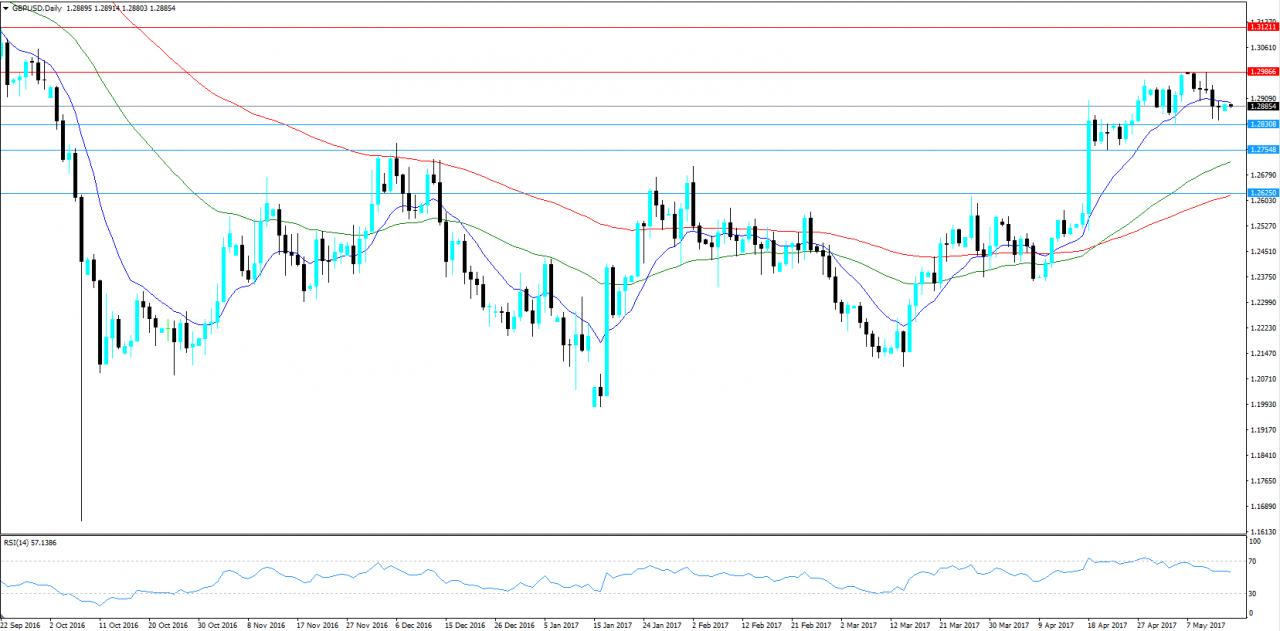 GBP/USD KW 20