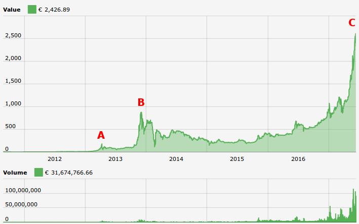 Bitcoins Kursentwicklung