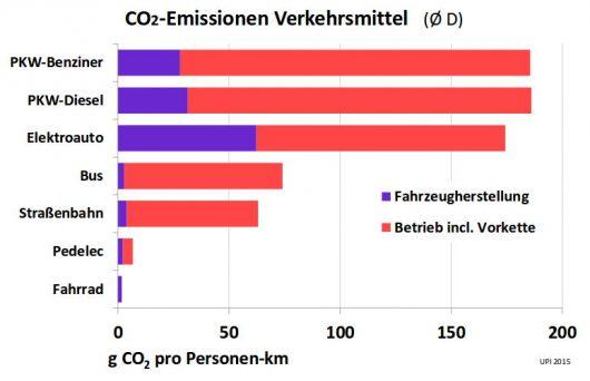 CO2-Emissionen Verkehrsmittel