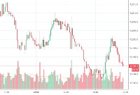 Volumen-Trading