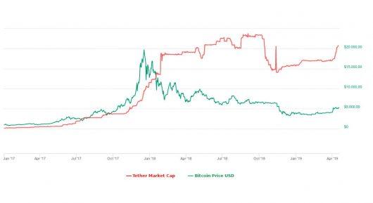 Bitcoin-Tether-Korrelation